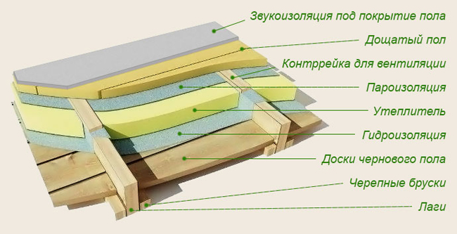 Теплоизоляция состоит из поэтапно устланых слоев: слой теплоизолятора – слой пароизолятора – половое покрытие