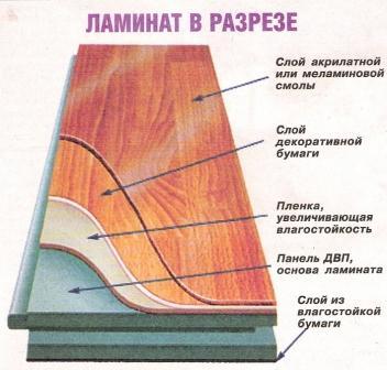 Ламинат – бюджетный заменитель паркетной доски. Поверхностное покрытие довольно устойчивое, но боится острых предметов