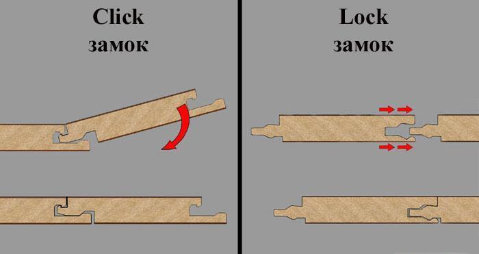 Принцип соединения ламинированных досок позволяет подразделить их на два типа