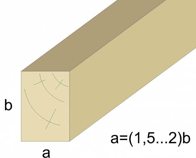 Сечение брусьев лаг походит на прямоугольник шириной 1,5 и высотой 2,0 (соотношение сторон в разрезе 2×1,5)