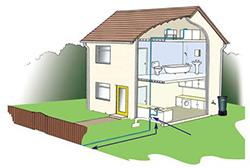 Основная проблема, возникающая при строительстве дачного дома – проведение водоснабжения