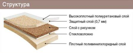 Качественный линолеум имеет несколько слоев, у каждого слоя свое назначение
