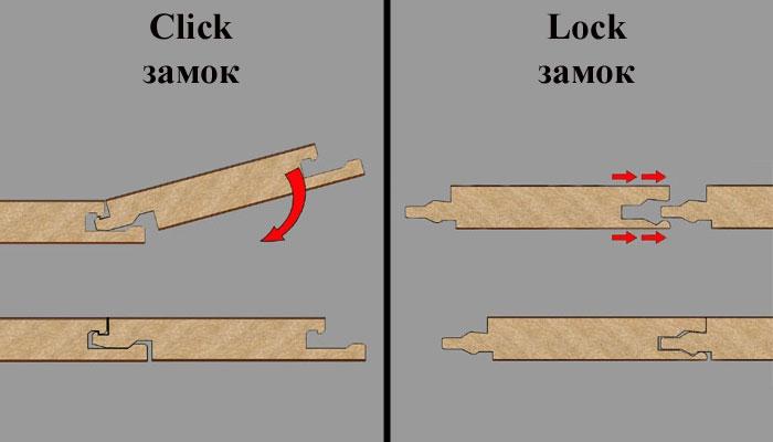 Существует два вида замковой системы ламината