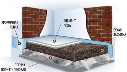 Прочность пола составляет 500 кг распределенной нагрузки на квадратный метр и 200 кг –точечной