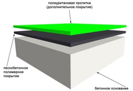 Полиуретановое покрытие легко выдерживает высокие абразивные нагрузки