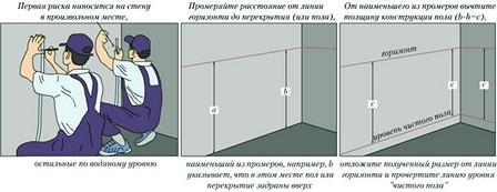 «Линия горизонта» (начертанный уровень) должна быть в метре над уровнем напольной площади