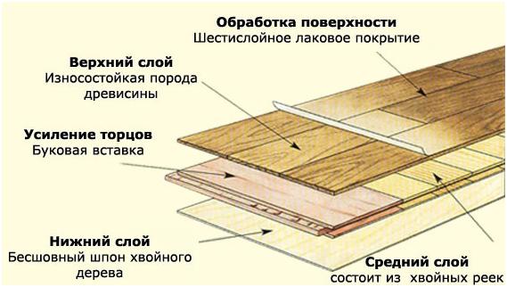 Паркетная планка является деталью, изготовленной на основе массивной древесины