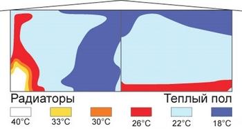 Распределение температуры воздуха при отоплении радиаторами и теплым полом