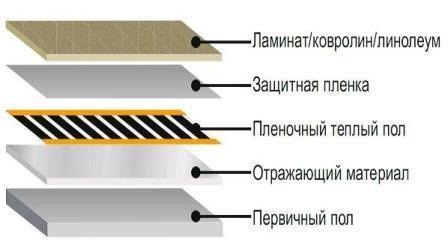Слой подложки уменьшит шум при ходьбе и защитит теплоэлементы