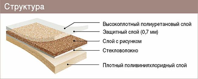 Структура полукоммерческого линолеума близка к структуре бытового линолеума