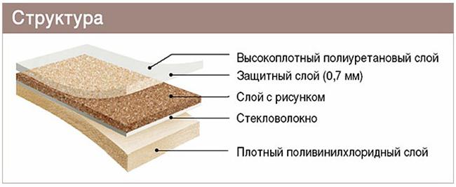 ПВХ-покрытие состоит из нескольких слоев