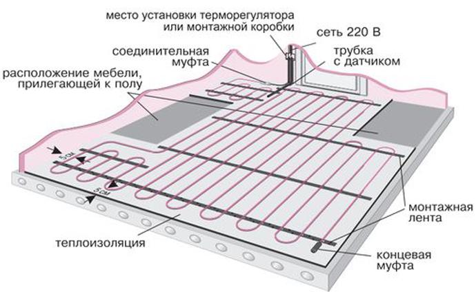 Электрические системы требуют составления схемы. В чертеже должно быть отражено, где будут располагаться нагревательный элемент и маты, если вы работаете с ними