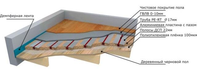 Конструктив пола из дерева над подпольем может быть изменен в зависимости от характеристики грунта