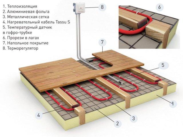 Бетонные полы по грунту обойдутся дешевле деревянных полов над подпольем
