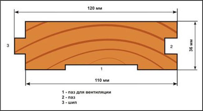 Размеры доски прямоугольного сечения