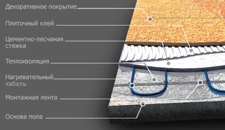 Схематическое изображение монтажа теплого пола под плитку на кухне