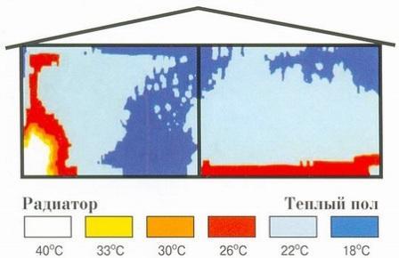 С водяным обогревом пола тепло распределяется равномерно