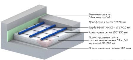 Укладка водяных теплых полов осуществляется по двум технологиям: бетонной и настильной