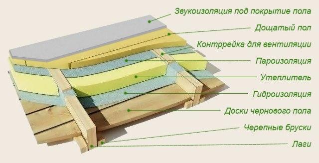 Утепление пола пенополистиролом в виде плит ЭППС возможно не только в жилых, но и в производственных помещениях, в которых давление на пол от технологического оборудования может быть очень большим