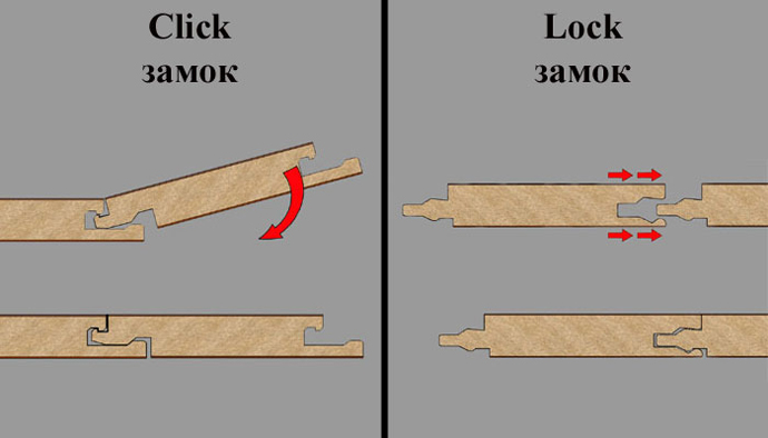 Существует два основных типа замков ламината: «click» и «lock»