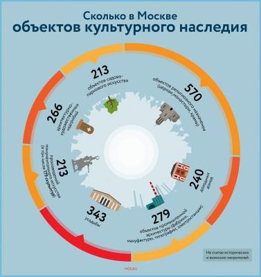 В Москве отреставрировали более 1200 исторических зданий за восемь лет