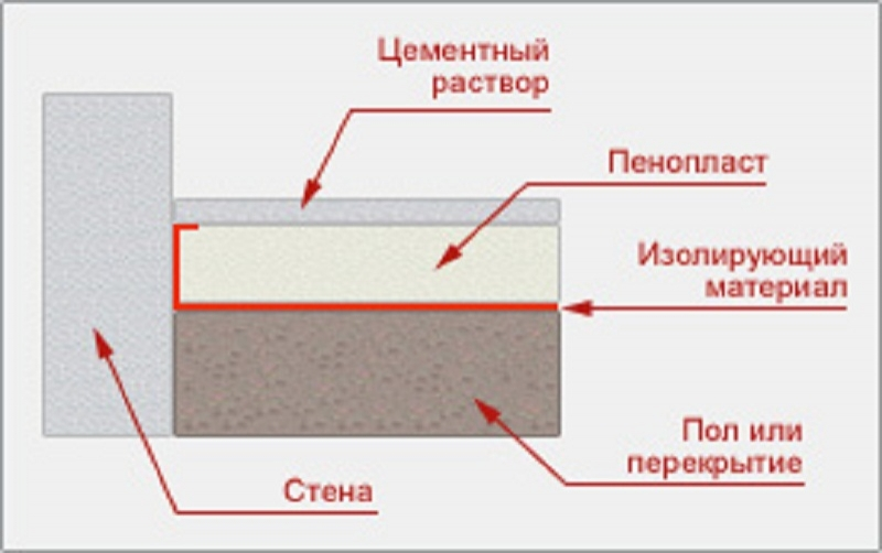 Утепление пола пенополистиролом под стяжку