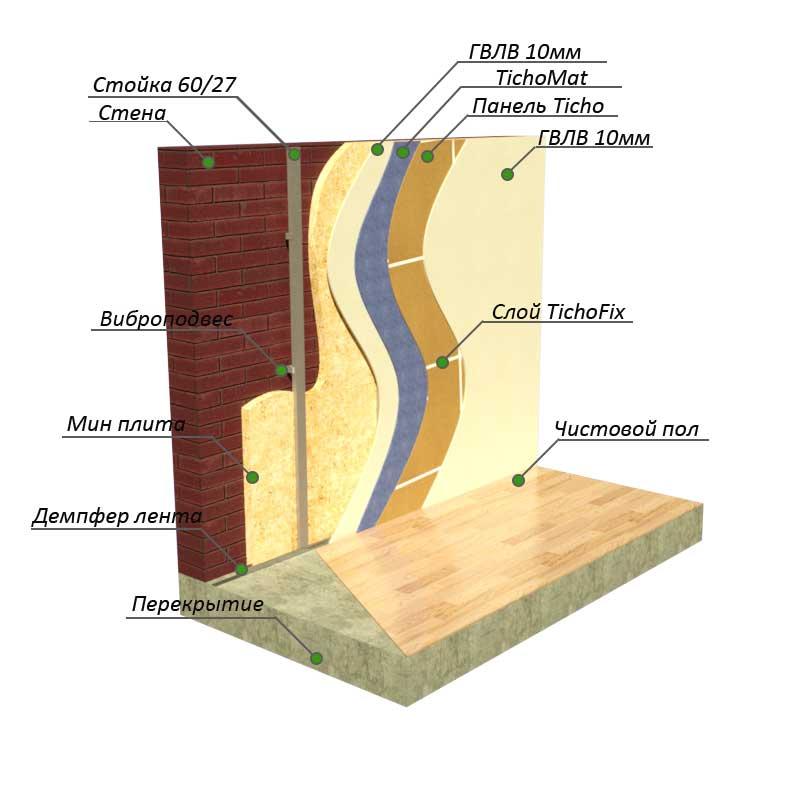 шумоизоляция на стену